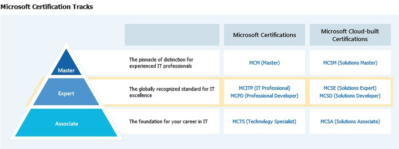 ms_certification_tracks